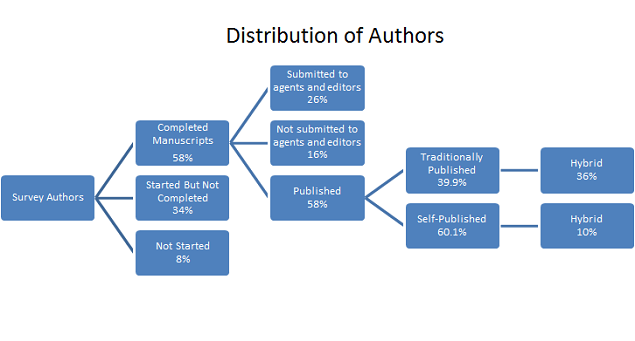 ...and if you haven't even started a manuscript, Digital Book World still calls you an author.  Congrats!