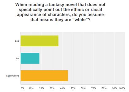 white assumptions